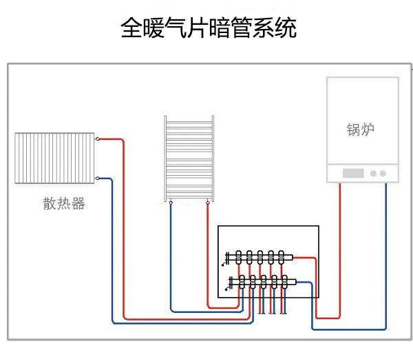 全暖气片暗管系统