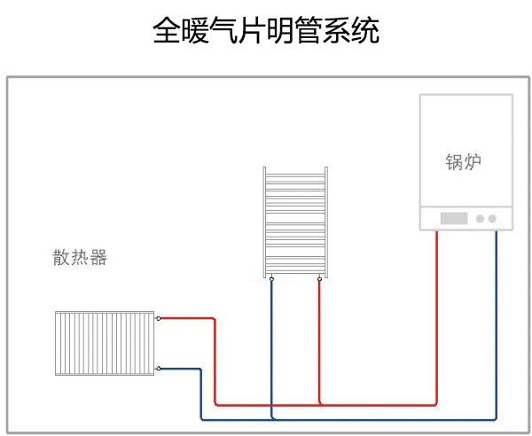 全暖气片明管系统