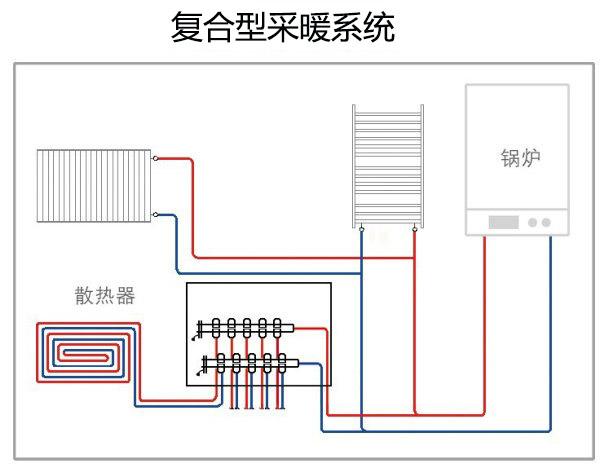 复合型采暖系统
