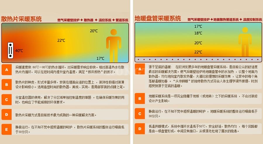 散热片及盘管采暖系统介绍