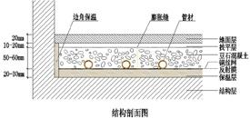 低温热水地暖结构图