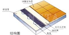发热电缆地暖结构图