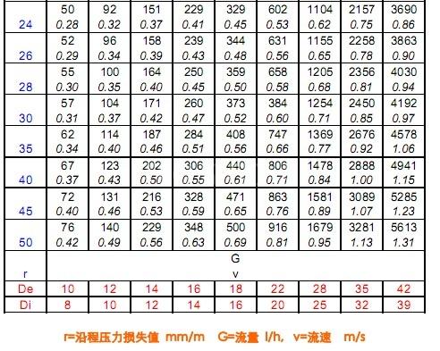 铜管沿程压力损失  口径:mm  水温:10℃