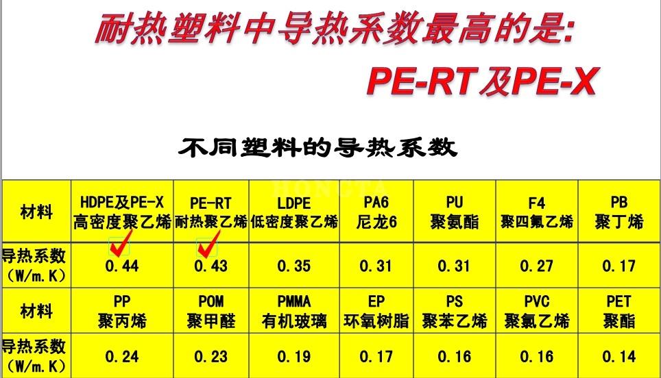 地暖管PE-X、PE-RT导热系数