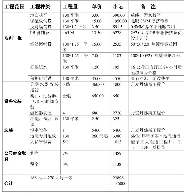 地暖工程项目价格单