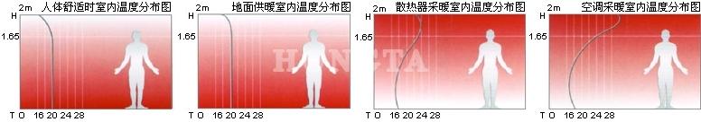 不同供热方式下室内温度分布情况