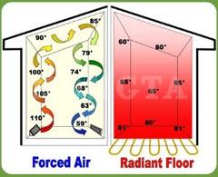 辐射采暖示意图房子