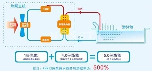 红塔地暖泳池热泵节能原理