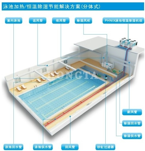 酒店地暖室内泳池恒温除湿示意图