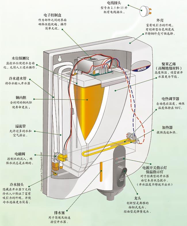全新雷兹开水器是基于当今能源环保意识而设计。匹配电控定时器蓄温节能,满足澳大利亚建筑节能条款。全新紧凑外形。全自动开水,无须任何复杂设置。Rheem集团可靠保证。 节能 全新定时器可以使您设定不同的模式,当不需要开水时自动关闭电源;当无人使用时,休眠感应器会自动进入节能模式。程序设定非常简单、直观,LED显示屏可以自由开关,单个内胆设计和无氟光洁强制保温层最大限度减少热损失。以上节能设计使雷兹开水器满足澳大利亚建筑节能条例。 紧凑 我们把这款集各种智能动能于一身的热水器设计得小巧玲珑。你可以从设备底部连接