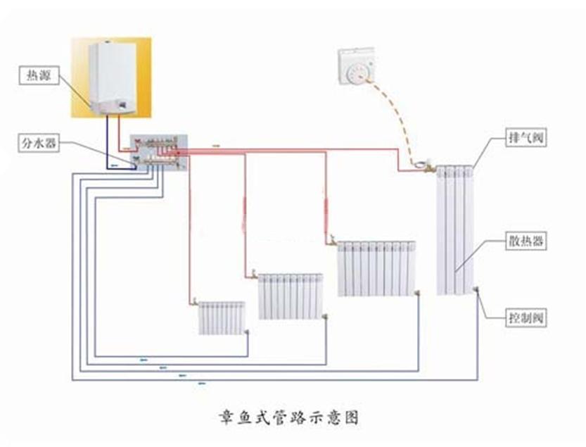系统优点 L 舒适,无强制吹风式空气对流,恒久稳定的制热效果,温暖不干燥。 L 方便,可实现多时段、多温段控制及预设功能。采暖时间自由设定,每个房间可独立控制,可随时开启。 L 节能,热传导效率高、升温快,这些产品本身的特点外,在使用层面,由于可以随时开关、独立控制,更能节约能 源消耗。 L 双路供应,采暖的同时还能提供生活热水。 系统局限性 L 暖气片有一定体积,会占用家里空间,有人会认为暖气片影响家庭整体装修美观。 L 通过热空气在室内对流使房间暖和起来,室温上升较快,但升温阶段有温度分布不均匀现象
