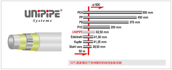 欧博诺管材管件
