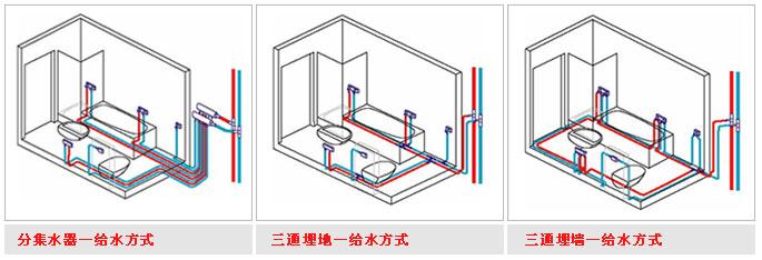 欧博诺生活水管道系统