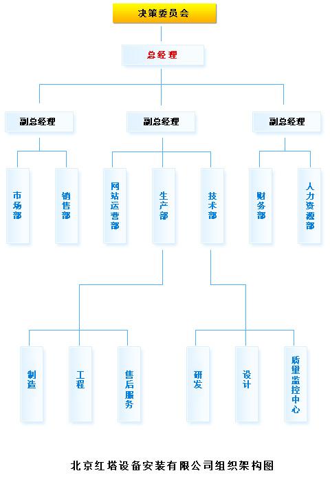 红塔地暖公司组织架构图